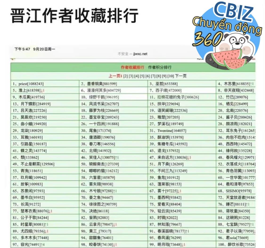 Top 100 tác giả ngôn tình có lượt cất giữ nhiều nhất tại Tấn Giang